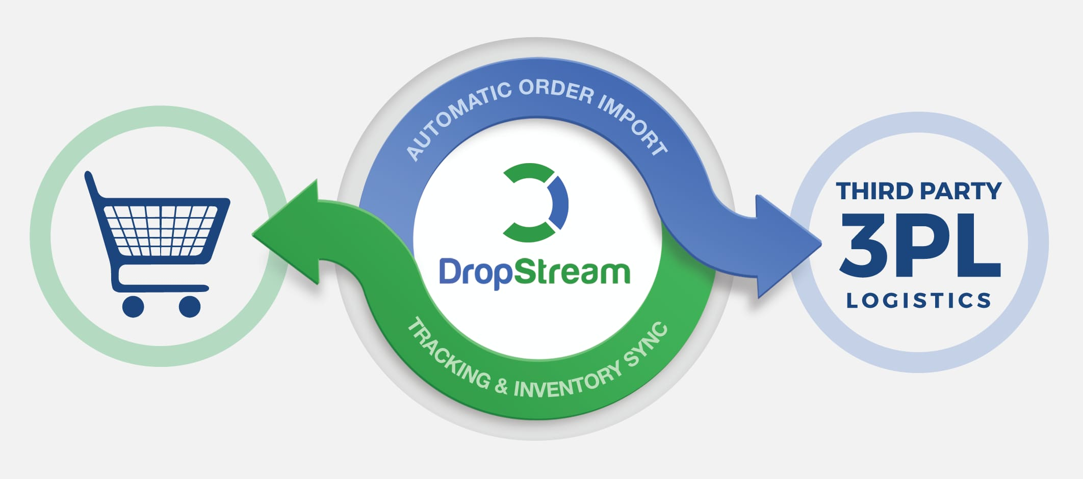 DropStream - Workflow