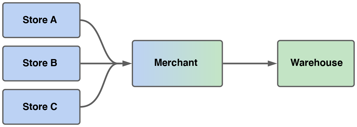 Many-to-one diagram